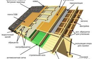 Как построить односкатную крышу своими руками?