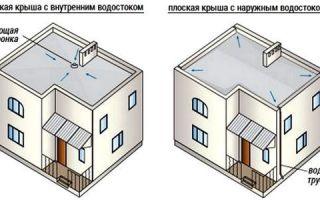 Как проходит устройство плоской крыши?