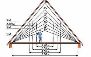 Как сделать мансардную крышу для частного дома?