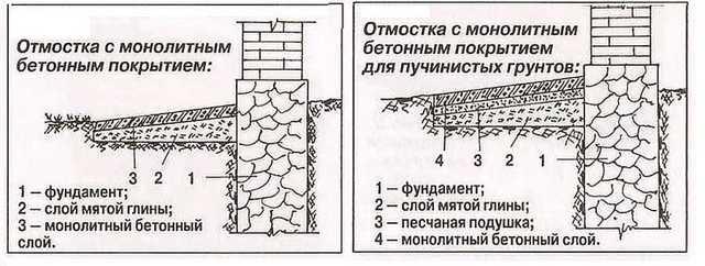 Как правильно сделать отмостку вокруг дома из бетона и плитки своими руками