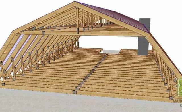 Проекты мансардных крыш частного дома
