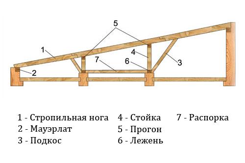 Как сделать и построить односкатную крышу своими руками
