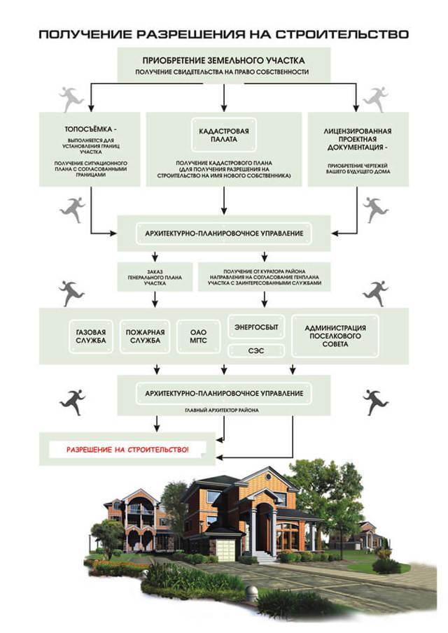 Нужно ли разрешение на строительство дачного дома в СНТ в 2019 году: как получить