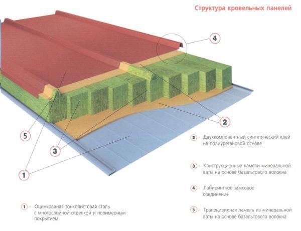Проекты и строительство домов из сэндвич панелей
