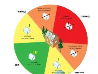 Как правильно расположить теплицу на участке по сторонам света: где лучше поставить и установить
