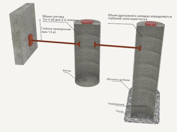 Как правильно сделать канализацию в бане на даче своими руками: схема и пошаговое руководство с видео